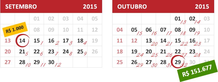 estratégia de opções semanais investir mil reais na bolsa